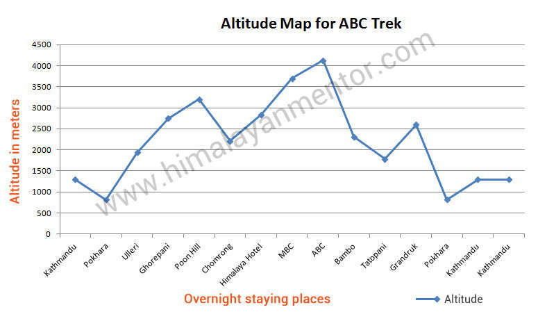 Altitude chart for Annapurna base camp trek