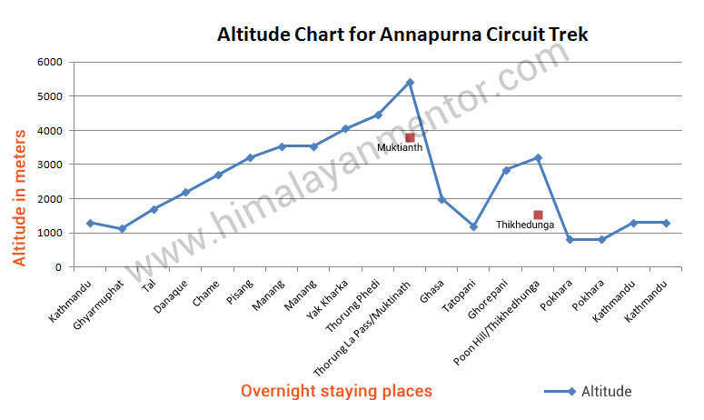 Altitude chart for Annapurna circuit trek