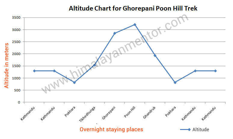 Altitude chart for Ghorepani Poon hill trekking